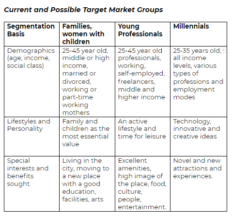 Current and Possible Target Market Groups